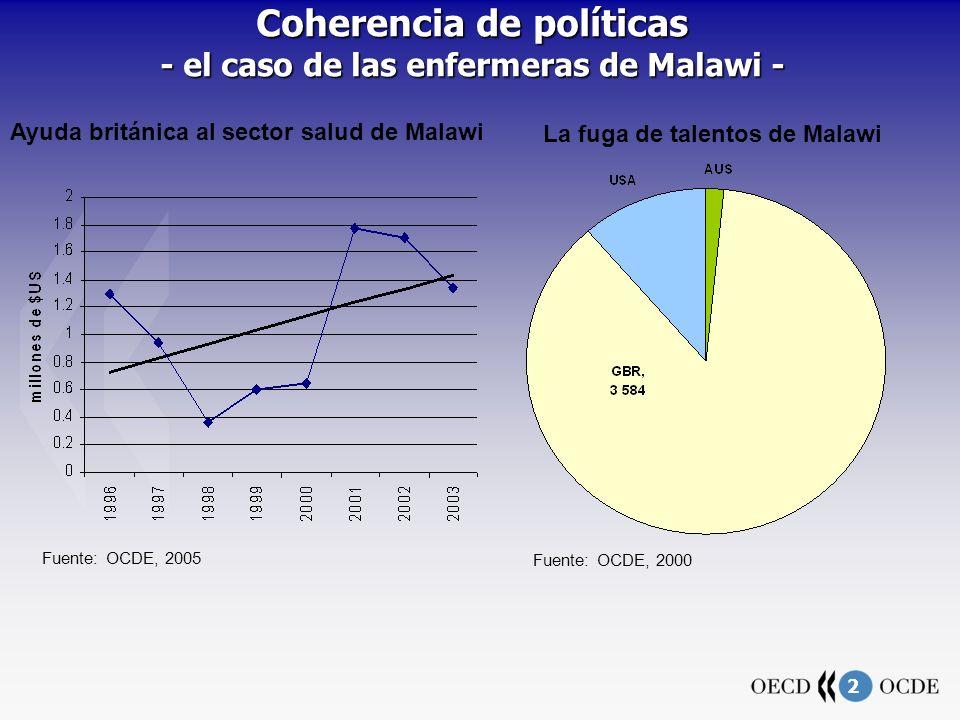2 Coherencia de políticas - el caso de las enfermeras de Malawi - Fuente: OCDE, 2005 Fuente: OCDE, 2000 Ayuda británica al sector salud de Malawi La fuga de talentos de Malawi