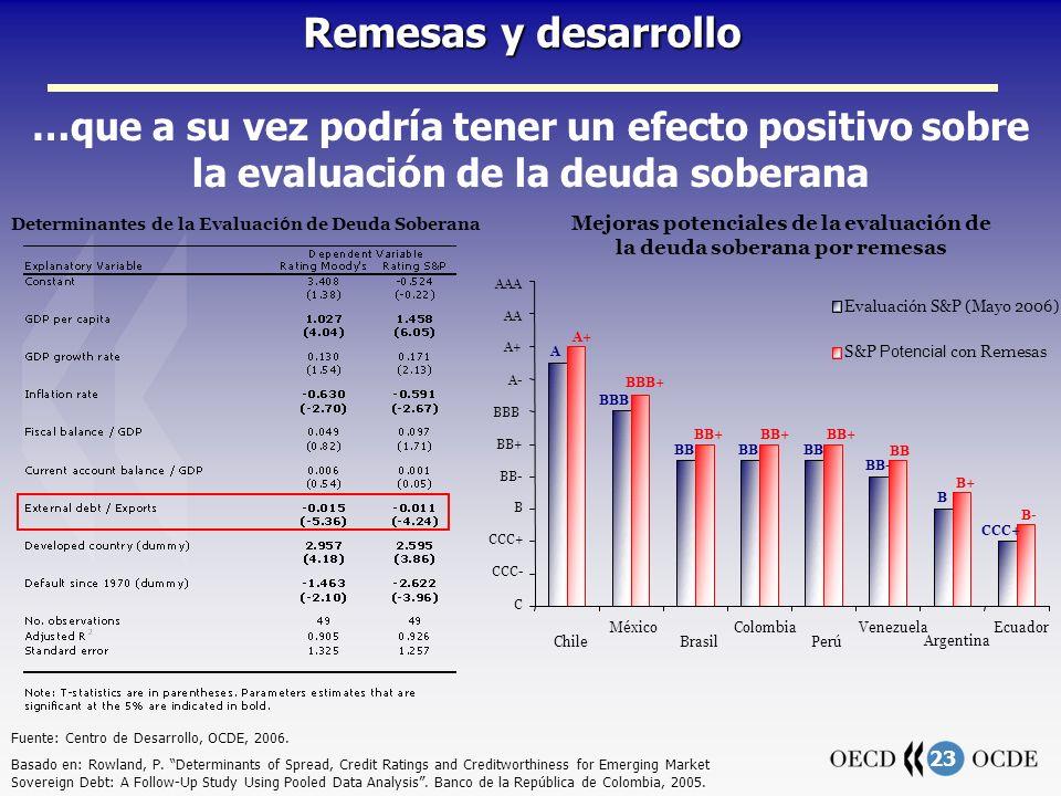 23 Remesas y desarrollo …que a su vez podría tener un efecto positivo sobre la evaluación de la deuda soberana Fuente: Centro de Desarrollo, OCDE, 2006.