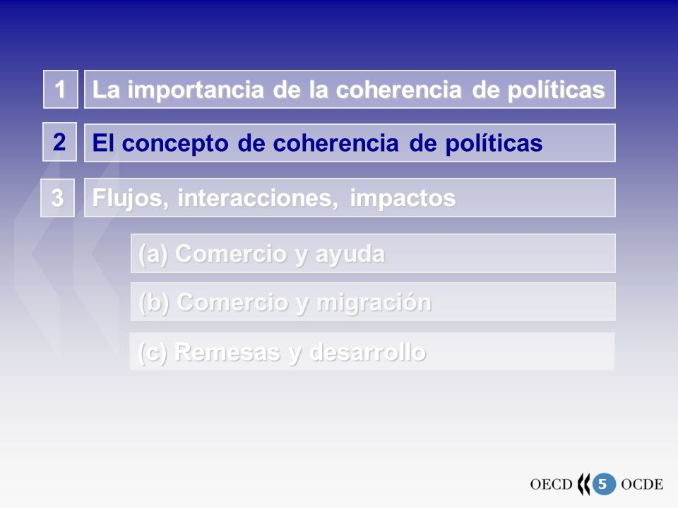 6 El concepto de coherencia de políticas AID: Growth and poverty reduction INVESTMENT: Expands Productive Capabilities MIGRATION: Enhances Income Opportunities TRADE: Expands Consumption Possibilities AID POLICY…---… promotes infrastructure and human-capital investment, reduces investment costs … capacity building, market integration in home country … promotes trade capacity building in LDCs and demand for rich- country goods and services FOREIGN INVESTMENT POLICY… … raises human and physical capital stock in LDC; promotes local enterprise development ---… expands employment opportunities in LDCs … enhances linkages to foreign markets; creates business networks; increases export capacity; upgrades quality standards MIGRATION POLICY…… induces remittances, lowers unemployment, can contribute to skill formation, productivity increases … encourages brain circulation and technology transfers; expands savings ---…encourages trading opportunities and networks TRADE POLICY…… promotes growth … enhances market access …increases wages---