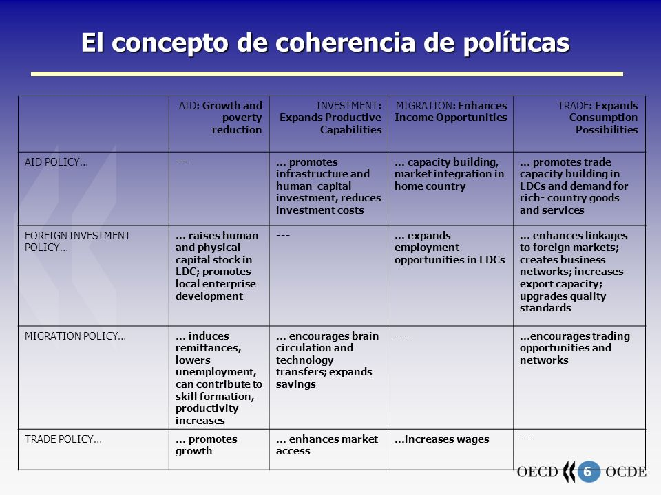 7 El concepto de coherencia de políticas Pre-existing structural and institutional characteristics, cultural practices Policy decisions and use of instrument s 4 major policy areas Aid Trade Migration Investment Developing country policies Capacity building Economic management Structural policies Governance culture Social policies Developing country OECD countries Behavioural responses by households and firms Impact Poverty Growth Inequality Governance, etc.