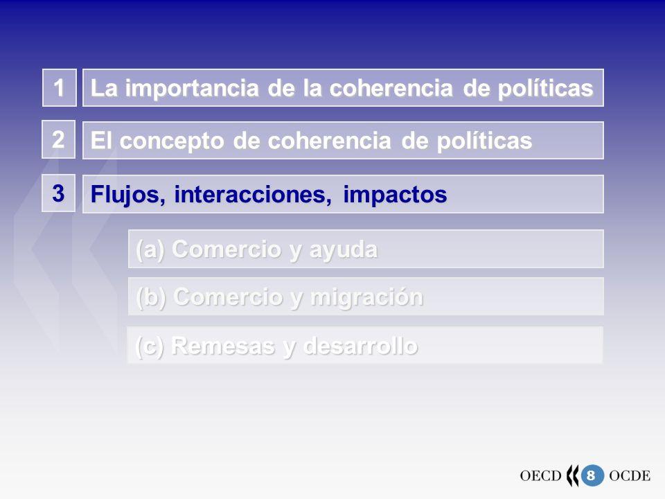 8 La importancia de la coherencia de políticas El concepto de coherencia de políticas 2 Flujos, interacciones, impactos 3 (a) Comercio y ayuda (b) Comercio y migración 1 (c) Remesas y desarrollo
