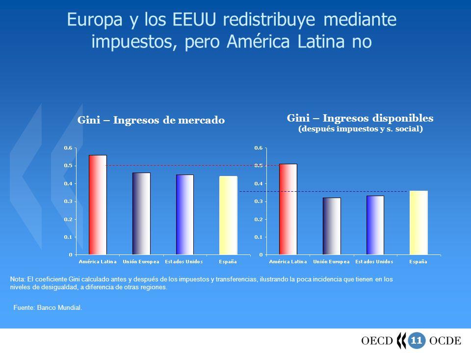 11 Europa y los EEUU redistribuye mediante impuestos, pero América Latina no Fuente: Banco Mundial. Gini – Ingresos de mercado Gini – Ingresos disponi