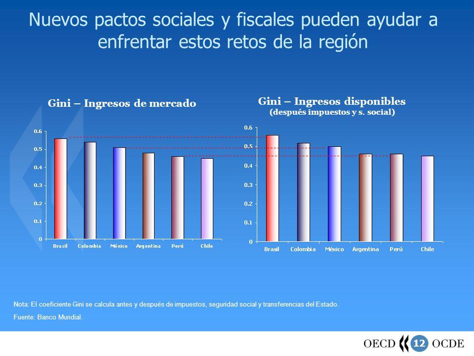 12 Nuevos pactos sociales y fiscales pueden ayudar a enfrentar estos retos de la región Fuente: Banco Mundial. Nota: El coeficiente Gini se calcula an