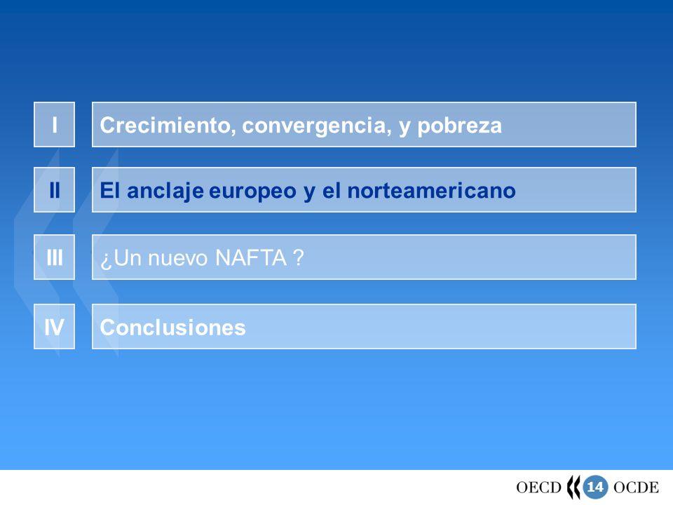 14 Crecimiento, convergencia, y pobrezaI El anclaje europeo y el norteamericanoII ¿Un nuevo NAFTA ?III ConclusionesIV