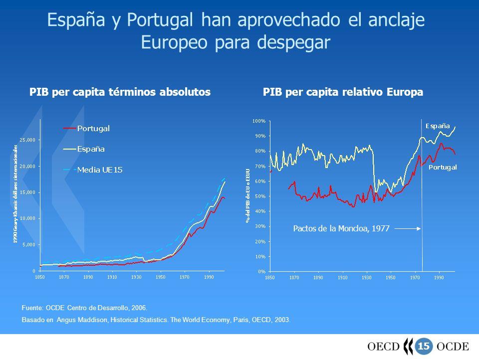 15 España y Portugal han aprovechado el anclaje Europeo para despegar Fuente: OCDE Centro de Desarrollo, 2006. Basado en Angus Maddison, Historical St