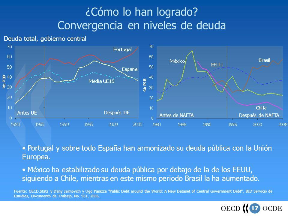 17 ¿Cómo lo han logrado? Convergencia en niveles de deuda Deuda total, gobierno central Fuente: OECD.Stats y Dany Jaimovich y Ugo Panizza