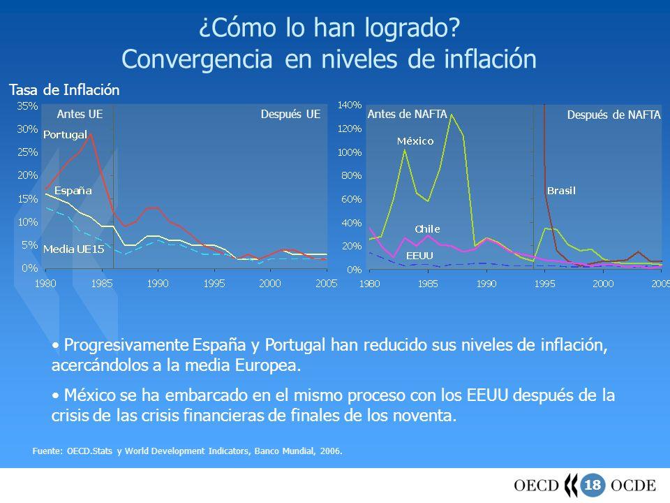 18 ¿Cómo lo han logrado? Convergencia en niveles de inflación Tasa de Inflación Fuente: OECD.Stats y World Development Indicators, Banco Mundial, 2006
