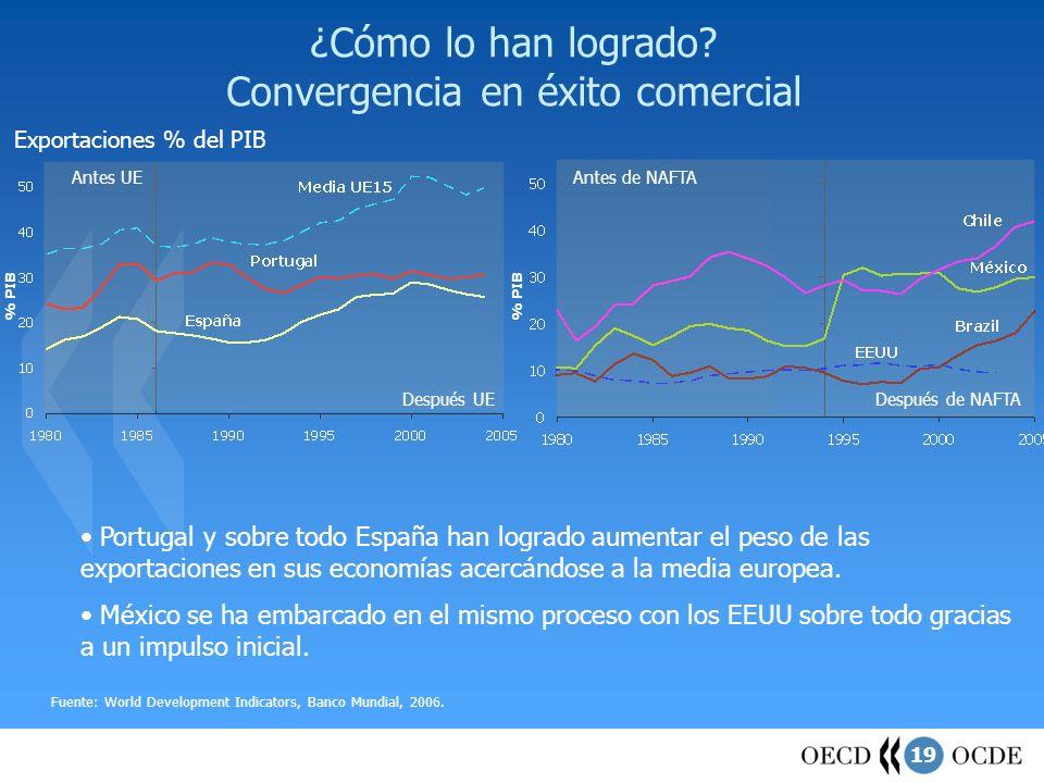 19 ¿Cómo lo han logrado? Convergencia en éxito comercial Exportaciones % del PIB Fuente: World Development Indicators, Banco Mundial, 2006. Antes de N