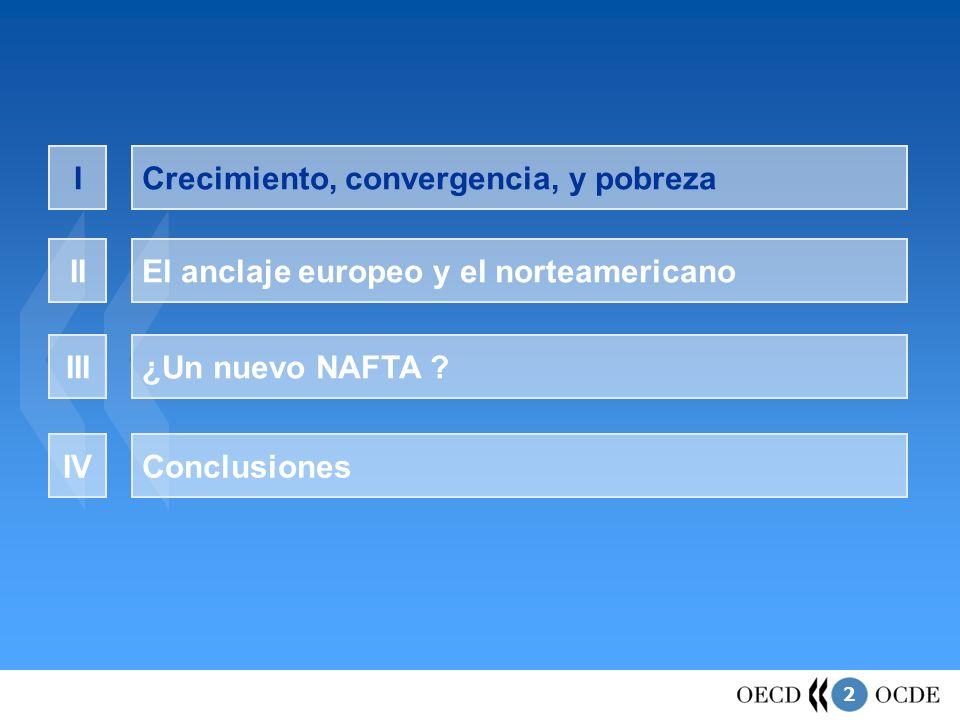 2 Crecimiento, convergencia, y pobrezaI El anclaje europeo y el norteamericanoII ¿Un nuevo NAFTA ?III ConclusionesIV