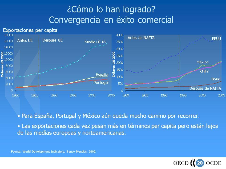 20 ¿Cómo lo han logrado? Convergencia en éxito comercial Exportaciones per capita Fuente: World Development Indicators, Banco Mundial, 2006. Antes de