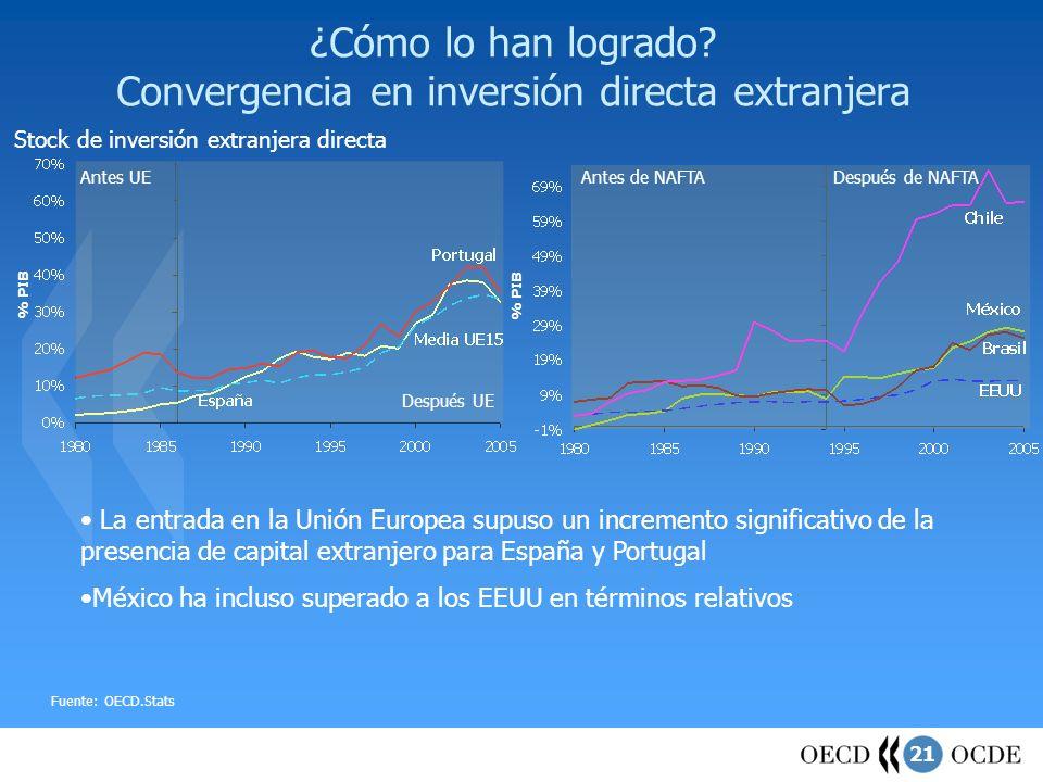 21 ¿Cómo lo han logrado? Convergencia en inversión directa extranjera Stock de inversión extranjera directa Fuente: OECD.Stats Antes de NAFTADespués d