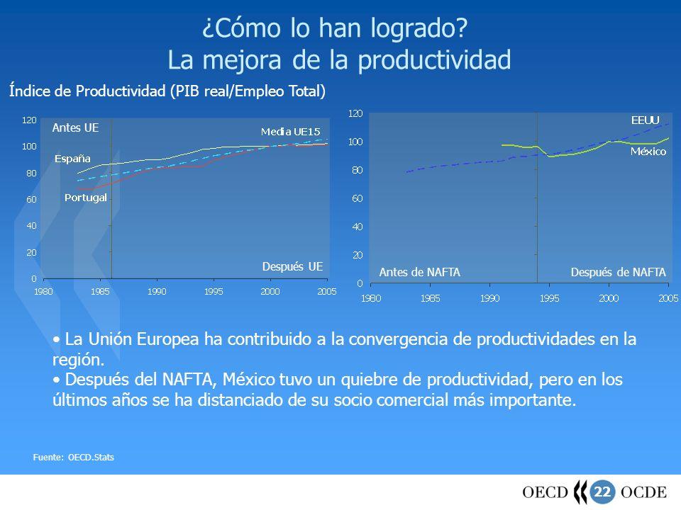 22 ¿Cómo lo han logrado? La mejora de la productividad Índice de Productividad (PIB real/Empleo Total) Fuente: OECD.Stats Antes de NAFTADespués de NAF