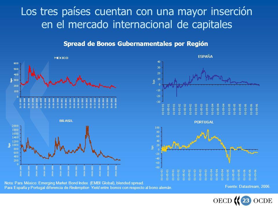 23 Los tres países cuentan con una mayor inserción en el mercado internacional de capitales Fuente: Datastream, 2006. Spread de Bonos Gubernamentales
