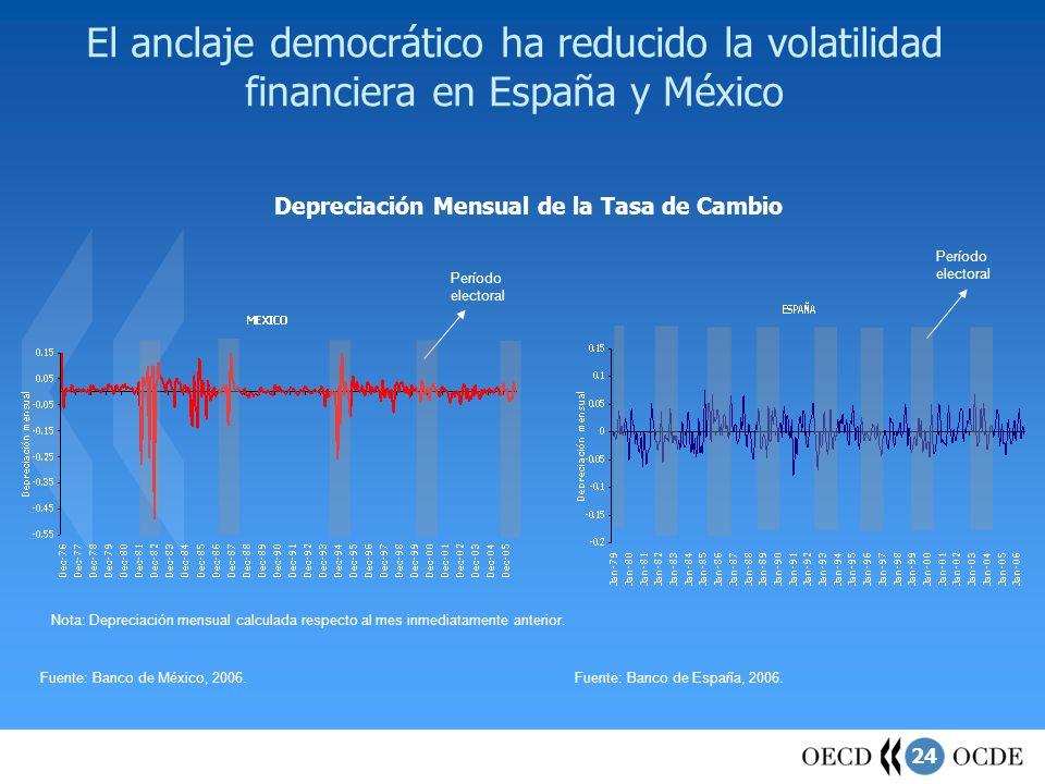 24 El anclaje democrático ha reducido la volatilidad financiera en España y México Depreciación Mensual de la Tasa de Cambio Fuente: Banco de México,