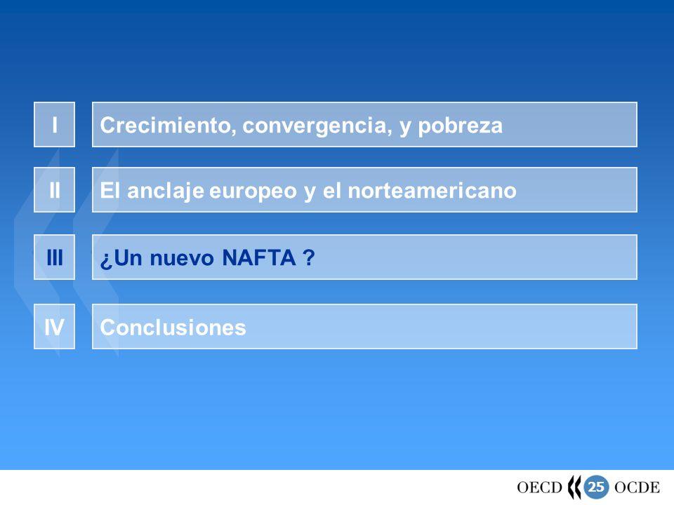 25 ¿Un nuevo NAFTA ? Crecimiento, convergencia, y pobrezaI El anclaje europeo y el norteamericanoII III ConclusionesIV