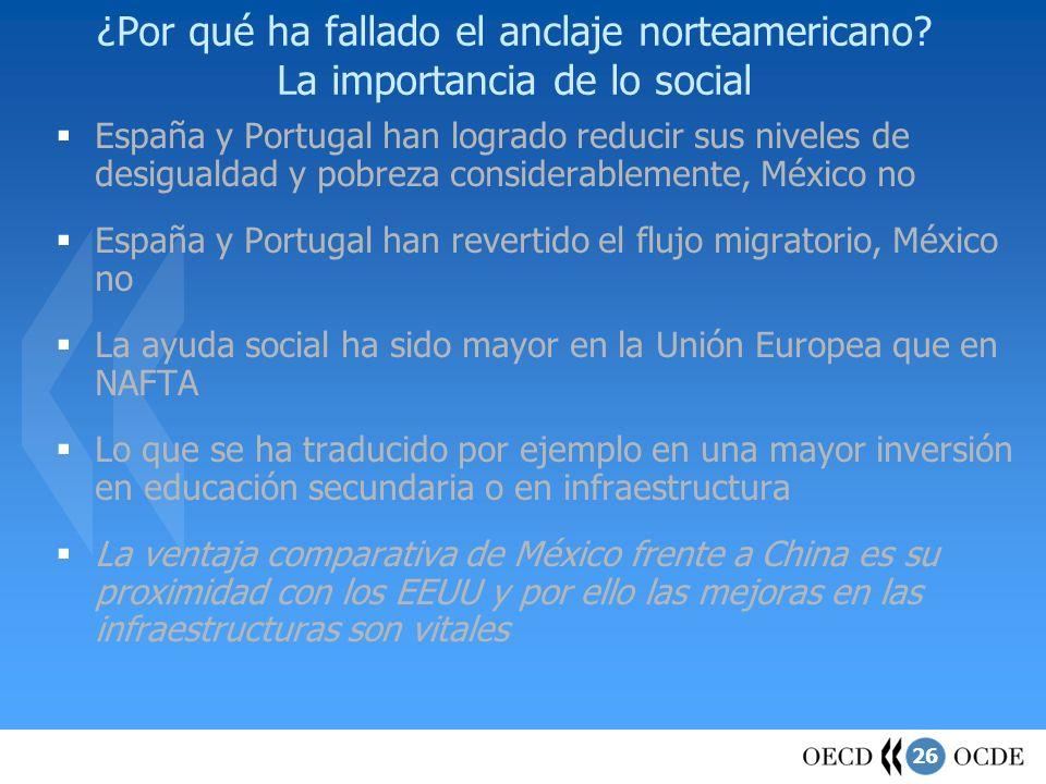 26 ¿Por qué ha fallado el anclaje norteamericano? La importancia de lo social España y Portugal han logrado reducir sus niveles de desigualdad y pobre