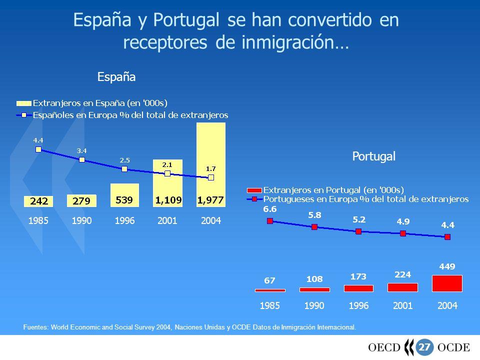 27 España y Portugal se han convertido en receptores de inmigración… España Portugal Fuentes: World Economic and Social Survey 2004, Naciones Unidas y