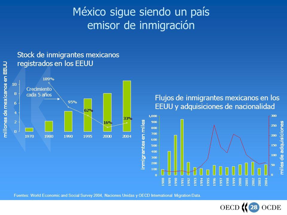 28 México sigue siendo un país emisor de inmigración Stock de inmigrantes mexicanos registrados en los EEUU Fuentes: World Economic and Social Survey