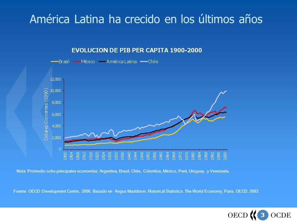 3 América Latina ha crecido en los últimos años Fuente: OECD Development Centre, 2006. Basado en Angus Maddison, Historical Statistics. The World Econ