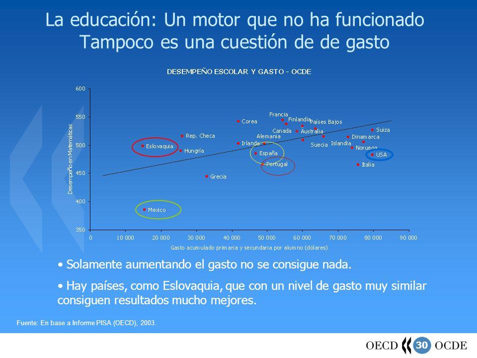 30 La educación: Un motor que no ha funcionado Tampoco es una cuestión de de gasto Fuente: En base a Informe PISA (OECD), 2003. Solamente aumentando e