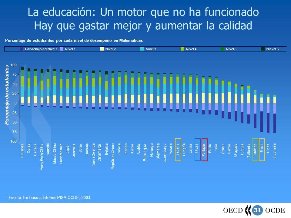 31 La educación: Un motor que no ha funcionado Hay que gastar mejor y aumentar la calidad Fuente: En base a Informe PISA OCDE, 2003. Dinamarca Eslovaq