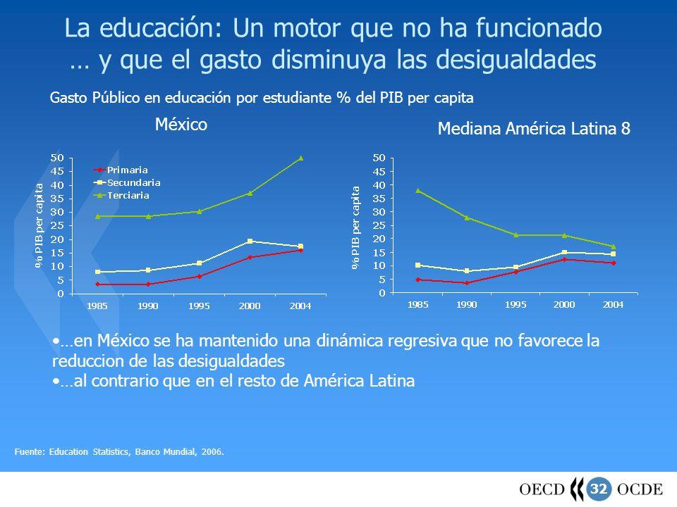 32 La educación: Un motor que no ha funcionado … y que el gasto disminuya las desigualdades Gasto Público en educación por estudiante % del PIB per ca