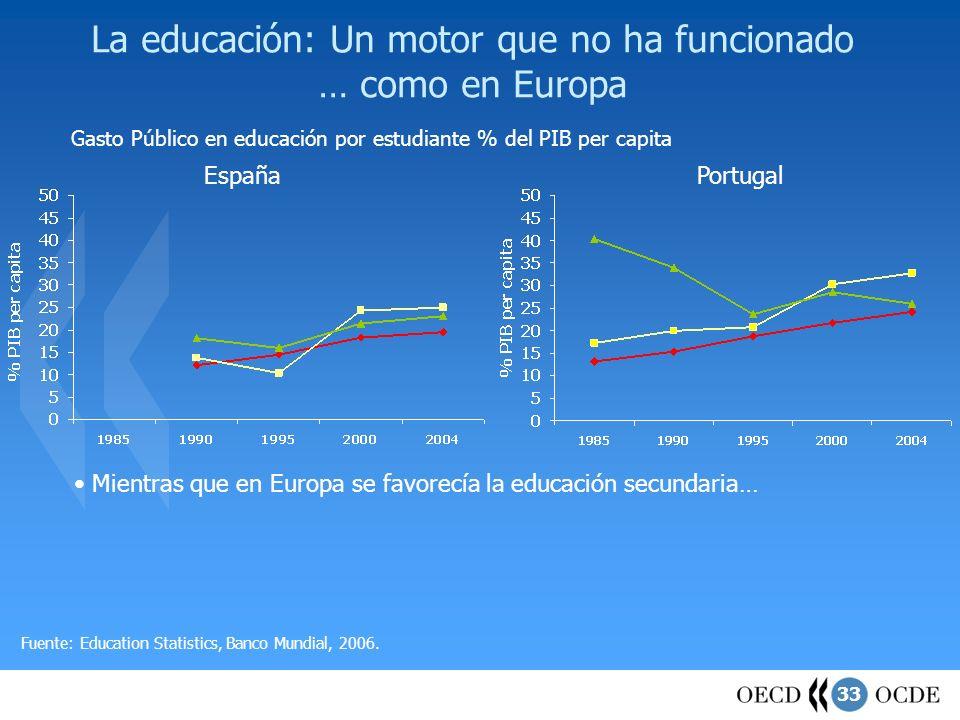 33 La educación: Un motor que no ha funcionado … como en Europa Gasto Público en educación por estudiante % del PIB per capita PortugalEspaña Mientras
