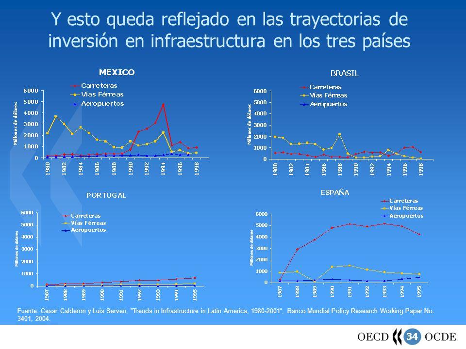 34 Y esto queda reflejado en las trayectorias de inversión en infraestructura en los tres países Fuente: Cesar Calderon y Luis Serven,