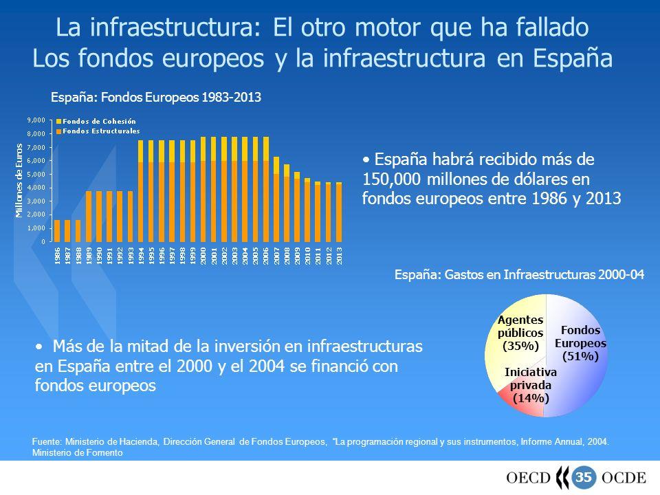 35 La infraestructura: El otro motor que ha fallado Los fondos europeos y la infraestructura en España Fuente: Ministerio de Hacienda, Dirección Gener