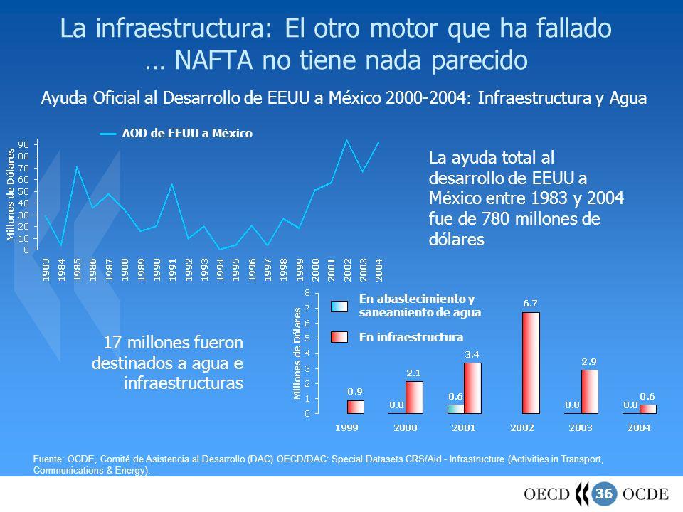 36 La infraestructura: El otro motor que ha fallado … NAFTA no tiene nada parecido Fuente: OCDE, Comité de Asistencia al Desarrollo (DAC) OECD/DAC: Sp