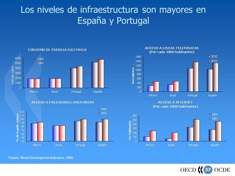 37 Los niveles de infraestructura son mayores en España y Portugal Fuente: World Development Indicators, 2006.