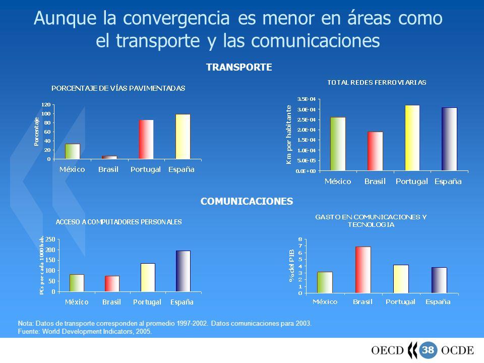 38 Aunque la convergencia es menor en áreas como el transporte y las comunicaciones TRANSPORTE COMUNICACIONES Nota: Datos de transporte corresponden a