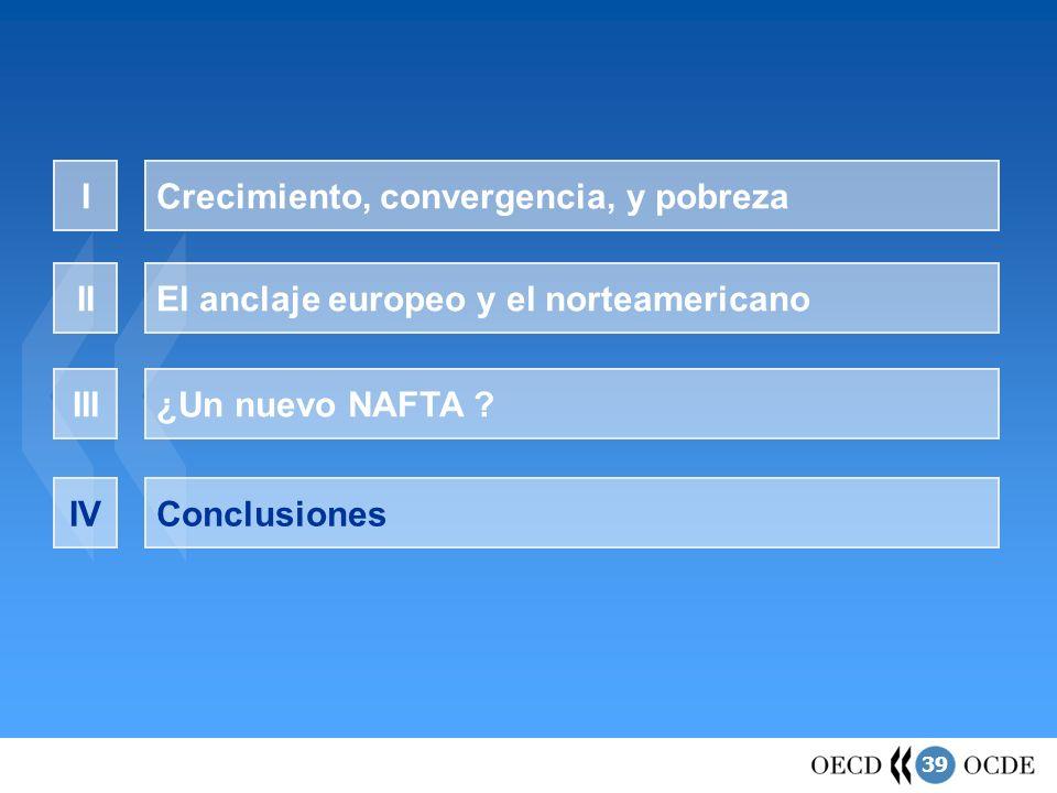 39 ¿Un nuevo NAFTA ? Crecimiento, convergencia, y pobrezaI El anclaje europeo y el norteamericanoII III ConclusionesIV