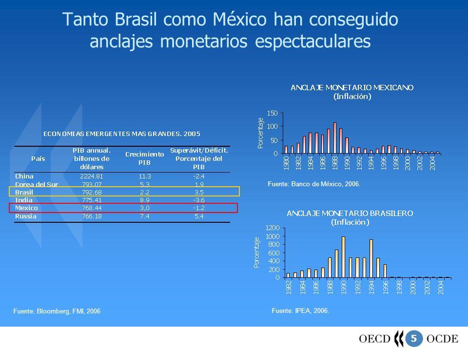 5 Tanto Brasil como México han conseguido anclajes monetarios espectaculares Fuente: Bloomberg, FMI, 2006 Fuente: Banco de M é xico, 2006. Fuente: IPE