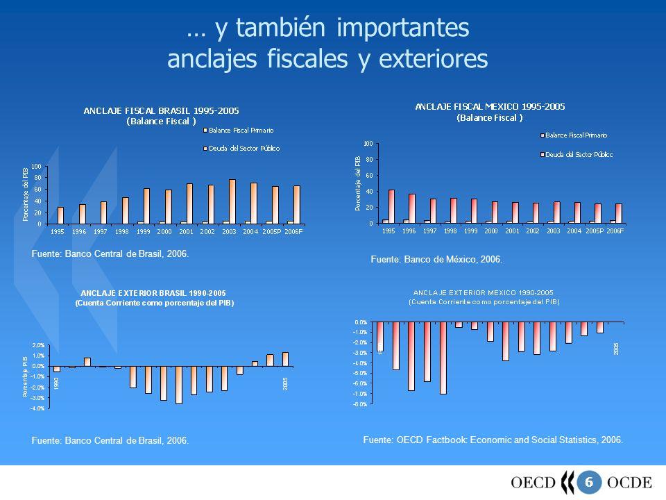 6 … y también importantes anclajes fiscales y exteriores Fuente: Banco Central de Brasil, 2006. Fuente: OECD Factbook: Economic and Social Statistics,