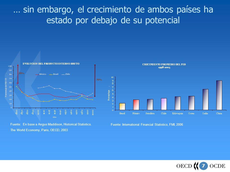 8 … mientras que otras regiones están acelerando sus procesos de convergencia PROCESO DE CONVERGENCIA DE BRASIL Y MEXICO RESPECTO A OTRAS ECONOMIAS EMERGENTES Fuente: OCDE Centro de Desarrollo, 2006.