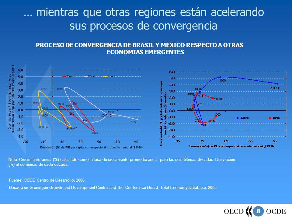 9 El otro gran reto para la región es disminuir los niveles de pobreza y desigualdad dentro de la población Indicadores de Desigualdad Fuente: World Development Indicators, 2006.