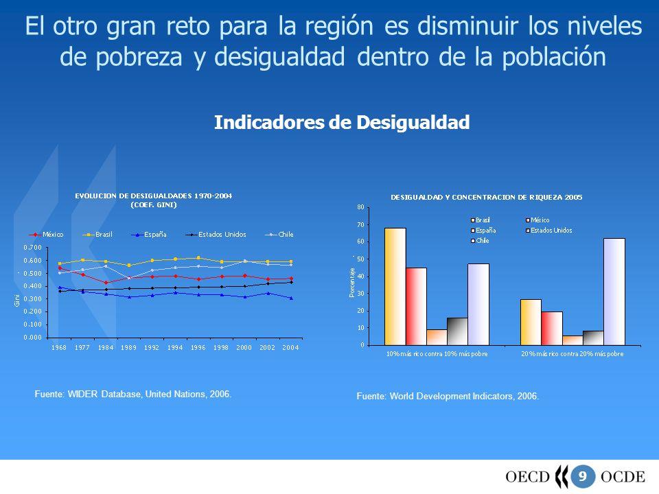 9 El otro gran reto para la región es disminuir los niveles de pobreza y desigualdad dentro de la población Indicadores de Desigualdad Fuente: World D