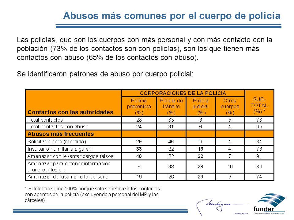 Abusos más comunes por el cuerpo de policía Las policías, que son los cuerpos con más personal y con más contacto con la población (73% de los contactos son con policías), son los que tienen más contactos con abuso (65% de los contactos con abuso).