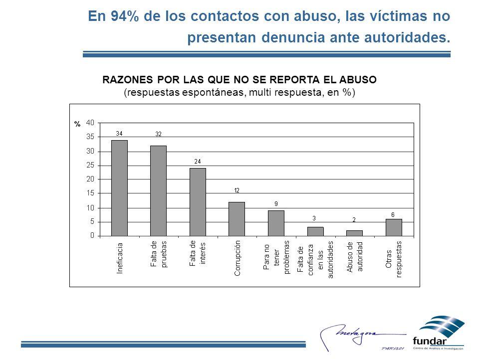 En 94% de los contactos con abuso, las víctimas no presentan denuncia ante autoridades.