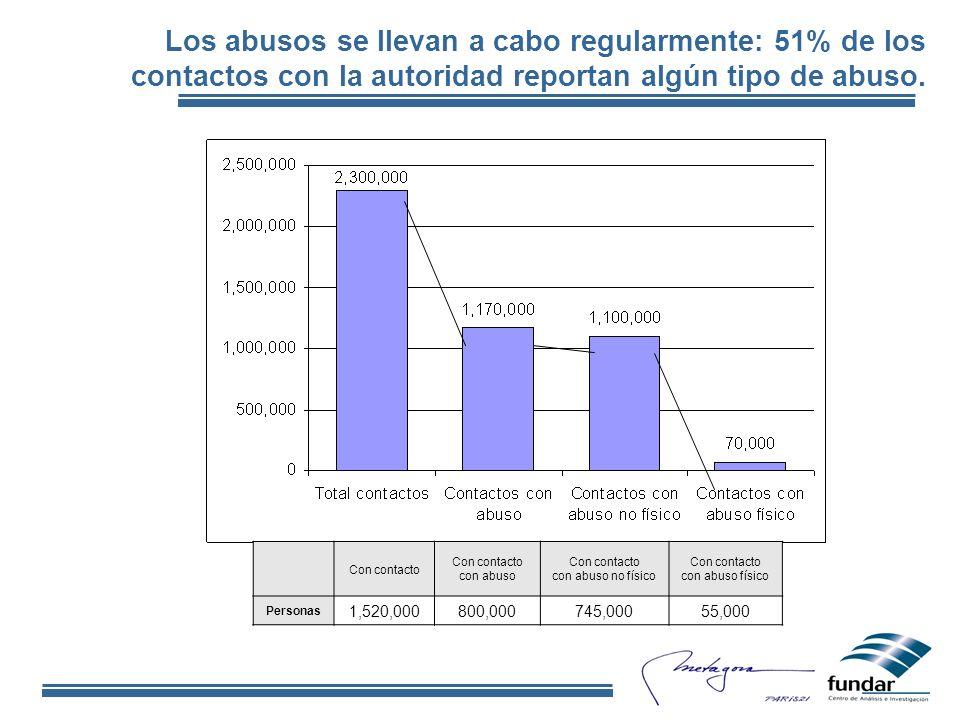 Los abusos se llevan a cabo regularmente: 51% de los contactos con la autoridad reportan algún tipo de abuso.