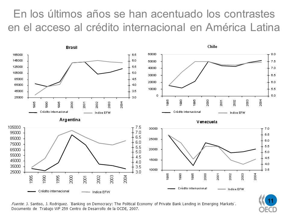 11 En los últimos años se han acentuado los contrastes en el acceso al crédito internacional en América Latina Fuente: J.