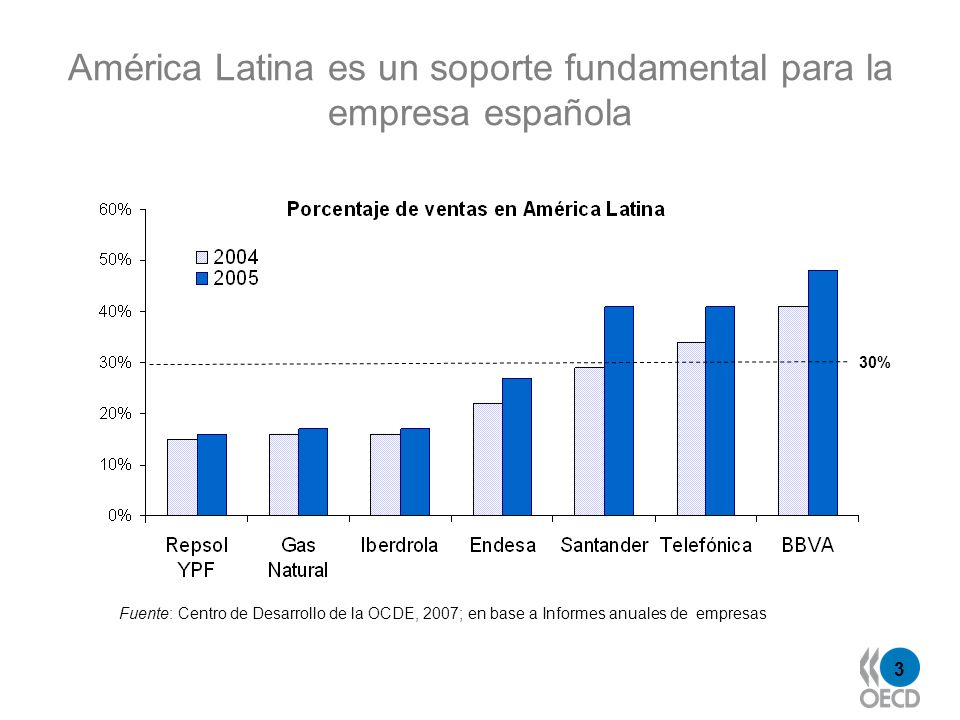 3 América Latina es un soporte fundamental para la empresa española 30% Fuente: Centro de Desarrollo de la OCDE, 2007; en base a Informes anuales de empresas