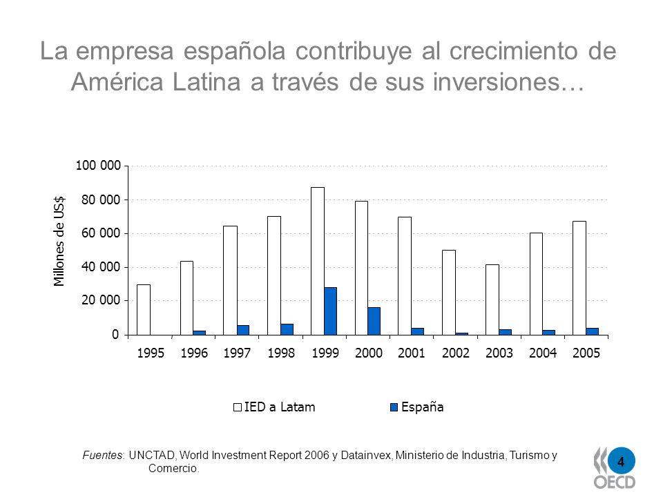 5 …siendo una fuente generadora de empleo… Fuente: Centro de Desarrollo de la OCDE, 2007; en base a los informes anuales de las empresas Empleados en América Latina, empresas españolas 2,894 12,317 15,562 62,746 61,543 131,968 0 50 000 100 000 150 000 200 000 250 000 IberdrolaEndesaRepsol YPFBBVASantanderTelefónica Empleados.