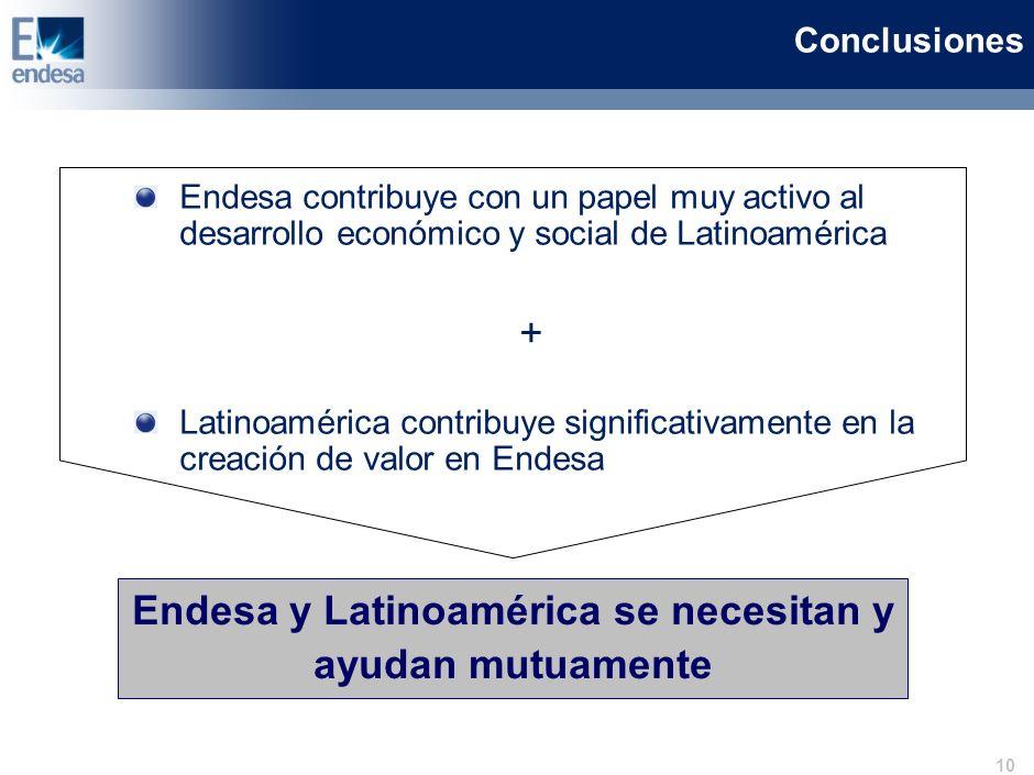 9 Endesa mantendrá su firme compromiso con la región 1.Mejorando el servicio eléctrico de Latinoamérica Desarrollo de soluciones energéticas junto al regulador Fuerte plan de inversiones en 2008-2012: 6.500 M (1) –Incremento de 2.138 MW de capacidad instalada (+15%) –Incremento de 1,9 M de clientes (+16%) 2.Gestionando el entorno medioambiental y creciendo en energías renovables Potenciación de Endesa Eco Aprovechamiento de recursos hidráulicos 3.Manteniendo su firme compromiso social 1% del EBITDA dedicado a programas sociales y culturales Incremento de plantilla en línea con el crecimiento del negocio (+14%) (2) (1) Plan comunicado a la CNMV en marzo 2008 (2) Periodo 2008 y 2012