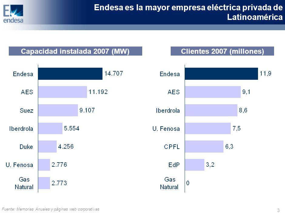 3 Endesa es la mayor empresa eléctrica privada de Latinoamérica Capacidad instalada 2007 (MW)Clientes 2007 (millones) Fuente: Memorias Anuales y p á ginas web corporativas