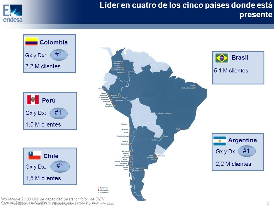 4 Colombia Gx y Dx: 2,2 M clientes #1 Perú Chile #1 Brasil 5,1 M clientes Argentina #1 Líder en cuatro de los cinco países donde está presente 1 No incluye 2.100 MW de capacidad de transmisión de CIEN Nota: Las cuotas de mercado Dx incluyen ventas Gx a cliente final Gx y Dx: 1,0 M clientes Gx y Dx: 1,5 M clientes Gx y Dx: 2,2 M clientes #1