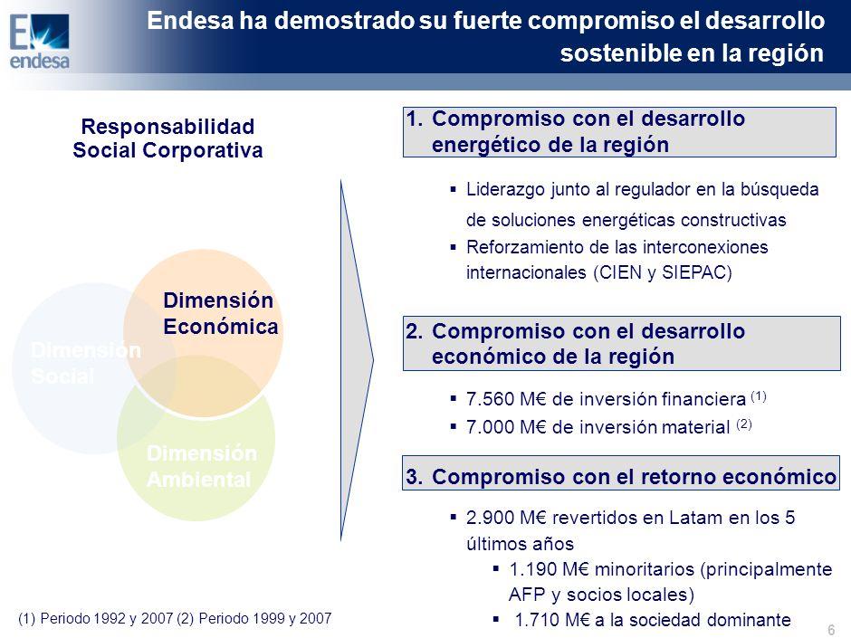 6 Dimensión Económica Dimensión Social Dimensión Ambiental (1) Periodo 1992 y 2007 (2) Periodo 1999 y 2007 Endesa ha demostrado su fuerte compromiso el desarrollo sostenible en la región 1.Compromiso con el desarrollo energético de la región Liderazgo junto al regulador en la búsqueda de soluciones energéticas constructivas Reforzamiento de las interconexiones internacionales (CIEN y SIEPAC) 2.Compromiso con el desarrollo económico de la región 7.560 M de inversión financiera (1) 7.000 M de inversión material (2) 3.Compromiso con el retorno económico 2.900 M revertidos en Latam en los 5 últimos años 1.190 M minoritarios (principalmente AFP y socios locales) 1.710 M a la sociedad dominante Responsabilidad Social Corporativa