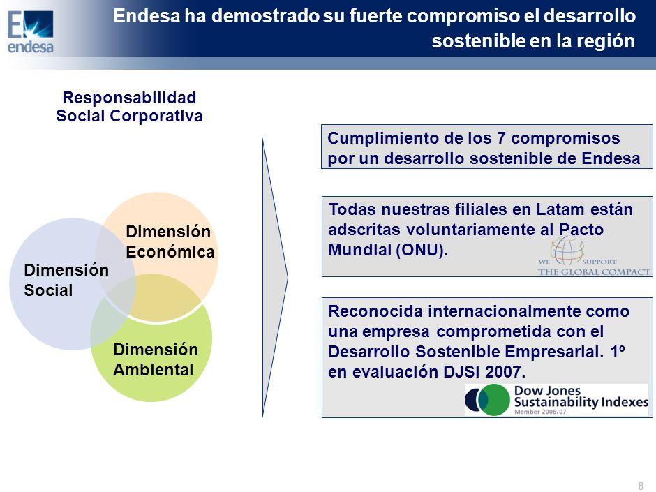 7 Dimensión Económica Dimensión Social Dimensión Ambiental (1) Periodo 2003 y 2007 1.Compromiso con el cambio climático Cerca del 60% de nuestra producción no tiene emisiones de CO 2 Desarrollo de energías renovables (Endesa Eco) Desarrollo proyectos MDL (Endesa Carbono) Desarrollo del patrimonio natural y reforestación (Endesa Entornos Naturales) 2.Compromiso con la eficiencia Reducción del 11% de las pérdidas de energías en redes (1) Endesa ha demostrado su fuerte compromiso el desarrollo sostenible en la región Responsabilidad Social Corporativa