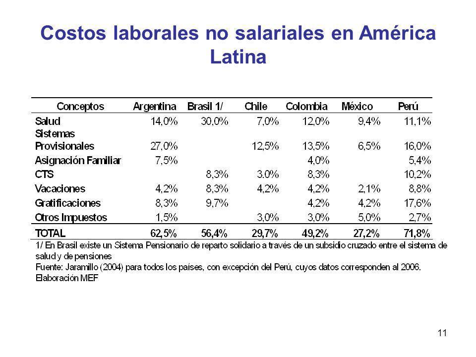 11 Costos laborales no salariales en América Latina